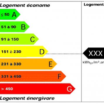 Etiquette energetique